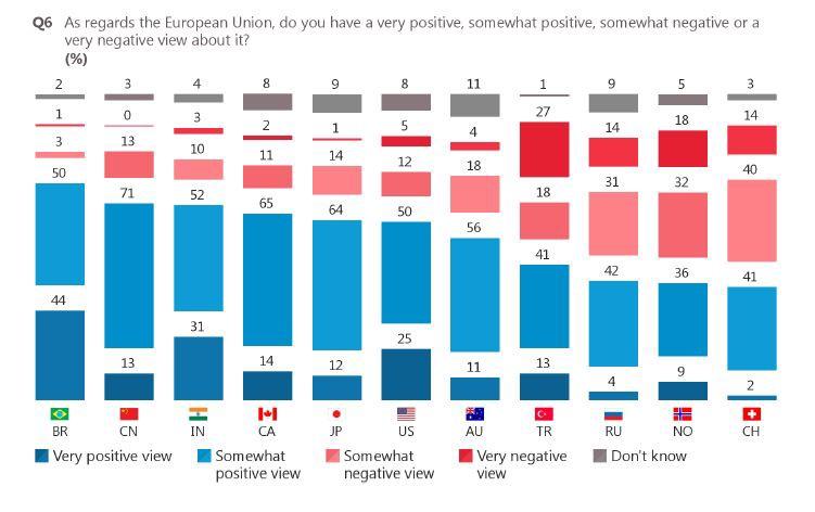 80 - Ottimismo Unione europea