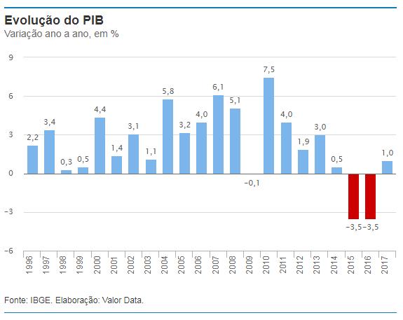PIB 2017